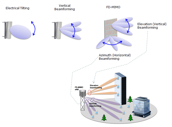 Td-lte distributed beamforming youtube.