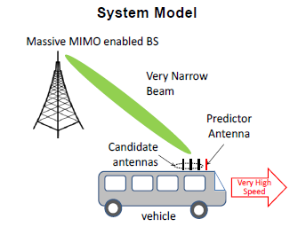 5G - Massive MIMO - Channel Model - 5G | ShareTechnote