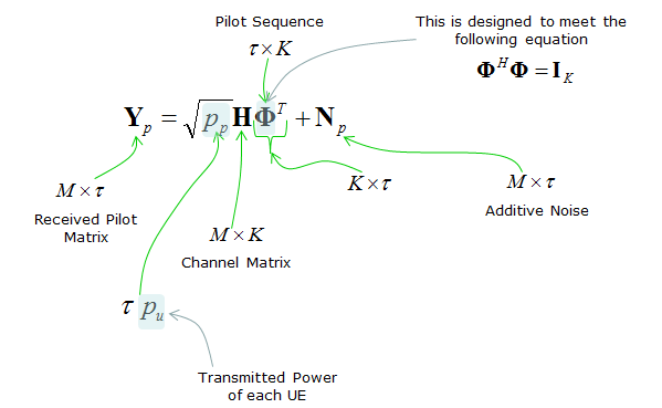 Mimo ofdm channel estimation thesis