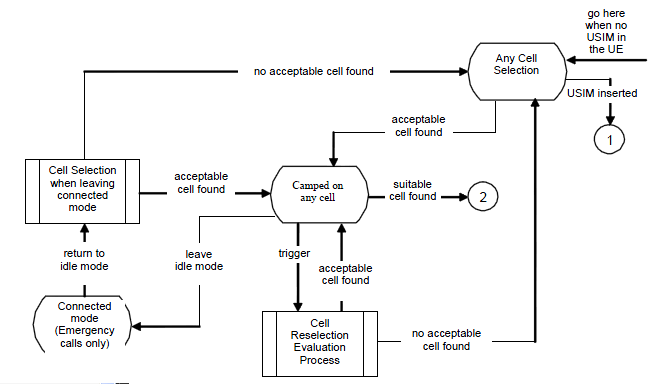 process flow diagram and process flow chart sharetechnote
