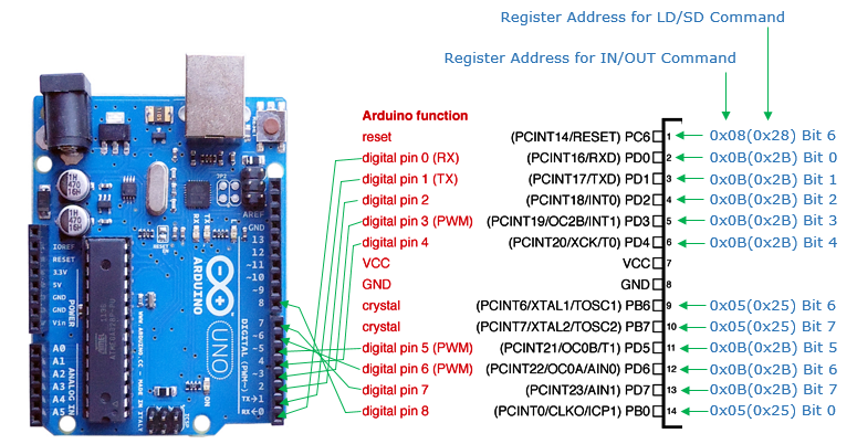 Arduino - Before You Buy - ShareTechnote