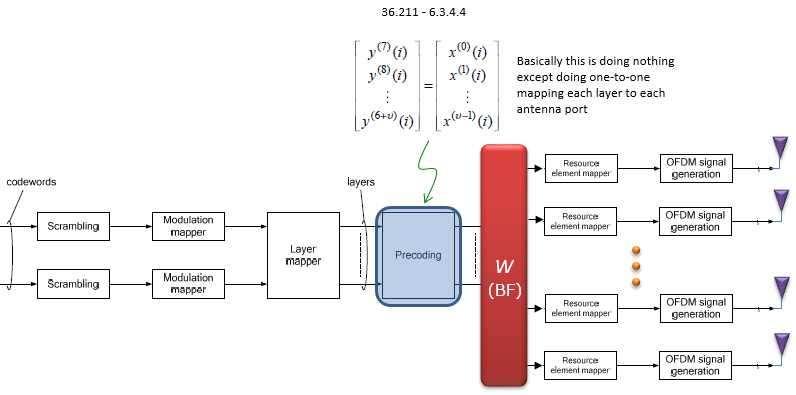 The 3g4g blog: elevation beamforming / full-dimension mimo.