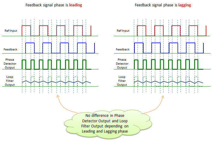 cmos pll thesis This thesis describes advancements at both the circuit and architectural levels which allow the construction of a single-chip cmos phase locked loop.