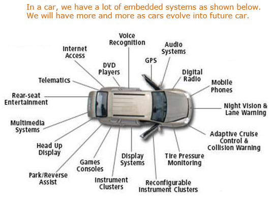 10 examples of everyday applications that used embedded system.