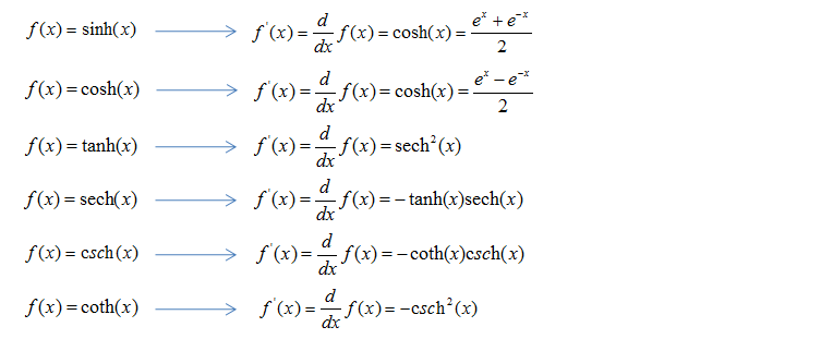 Derivatives of hyperbolic functions images frompo for Table of derivatives