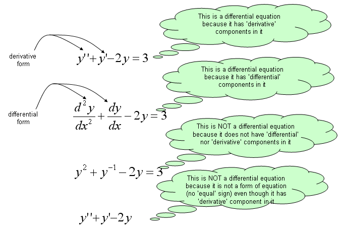 Differential Equation - Introduction | ShareTechnote