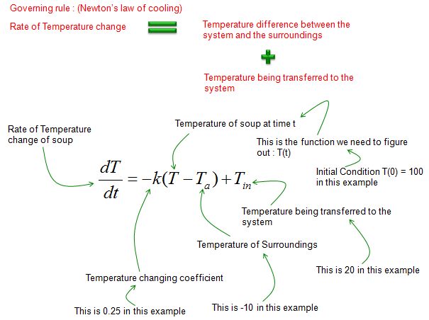 Differential Equation - Modeling - Cooling and Heating