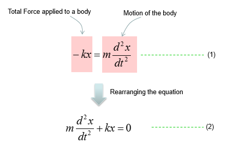 Differential Equation - Modeling - Spring and Mass | ShareTechnote