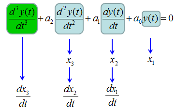 Differential Equation - Converting Higher Order Equation to