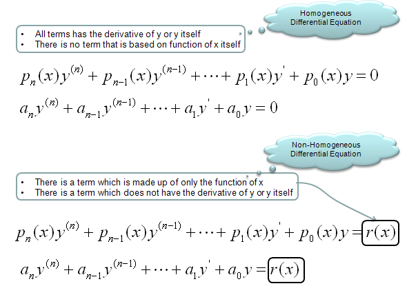 Differential Equation | ShareTechnote