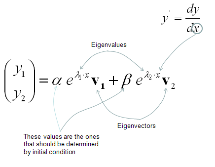 Differential Equation - Differential Equation and Matrix