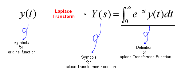 application of complex number in engineering Engineers now use complex numbers all the time it is now common  more  analysis of electrical wiring and electrical signaling uses complex numbers.