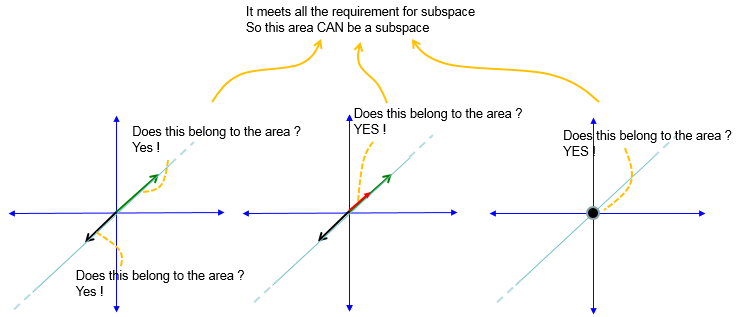 Linear spaces vs vector spaces  Physics Forums