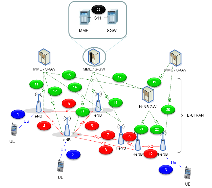 Sharetechnote figure 2 network architecture with the focus on protocol stack sciox Images