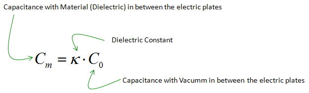 Effective dielectric constant.