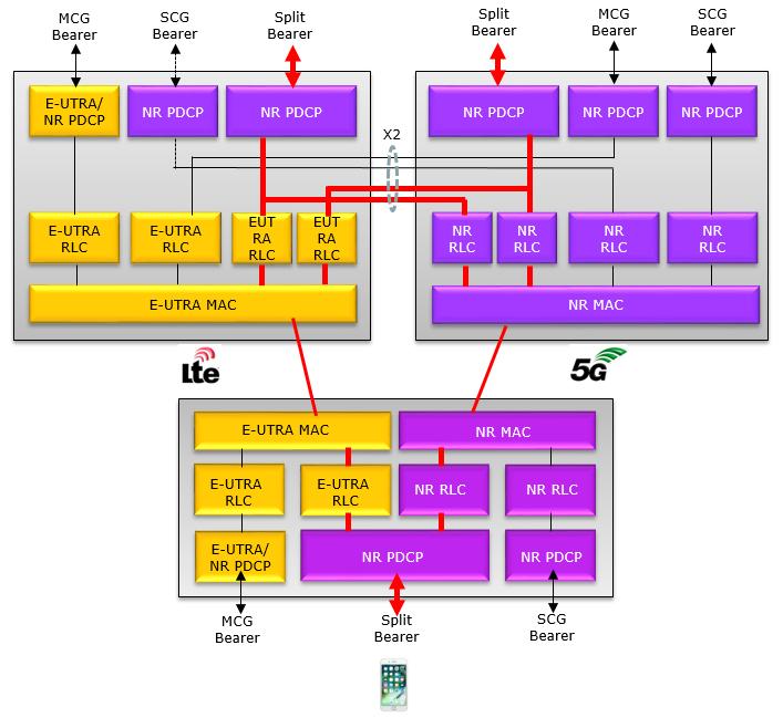 5G   ShareTechnote