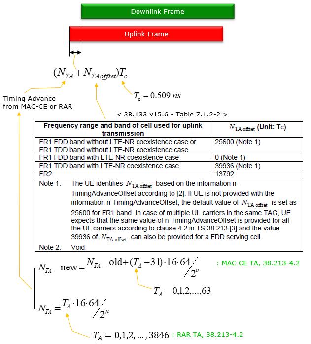5G - Frame Structure - 5G | ShareTechnote