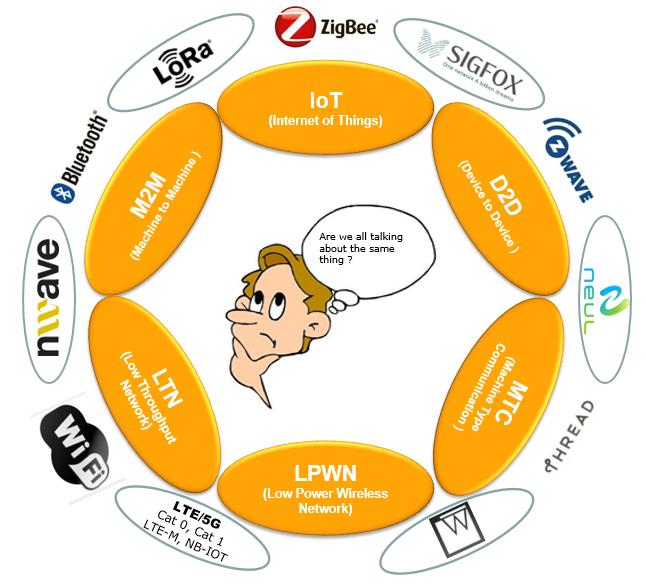 ShareTechnote - 5G - IoT (Internet of Things)