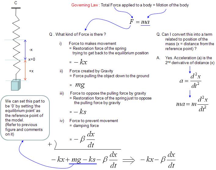 Differential Equation | ShareTechnote