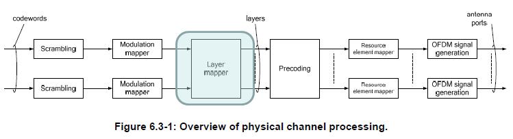 LTE Advanced - Layer Mapping   ShareTechnote