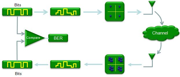 Matlab Communication ChannelCoding 01