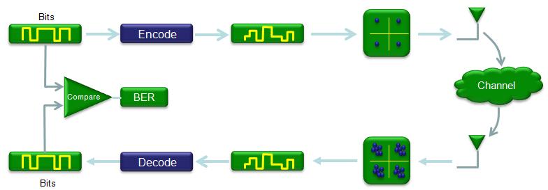 Matlab Communication ChannelCoding 02